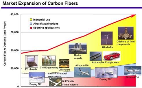 碳纤维经编复合材料的开发应用